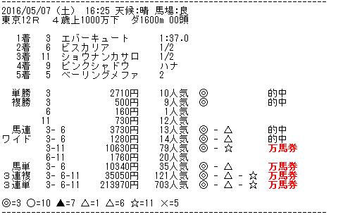 16年5月7日東京12R